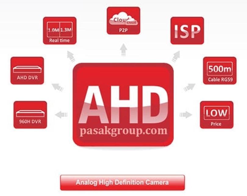 دوربین مدار بسته AHD و قابلیت ها